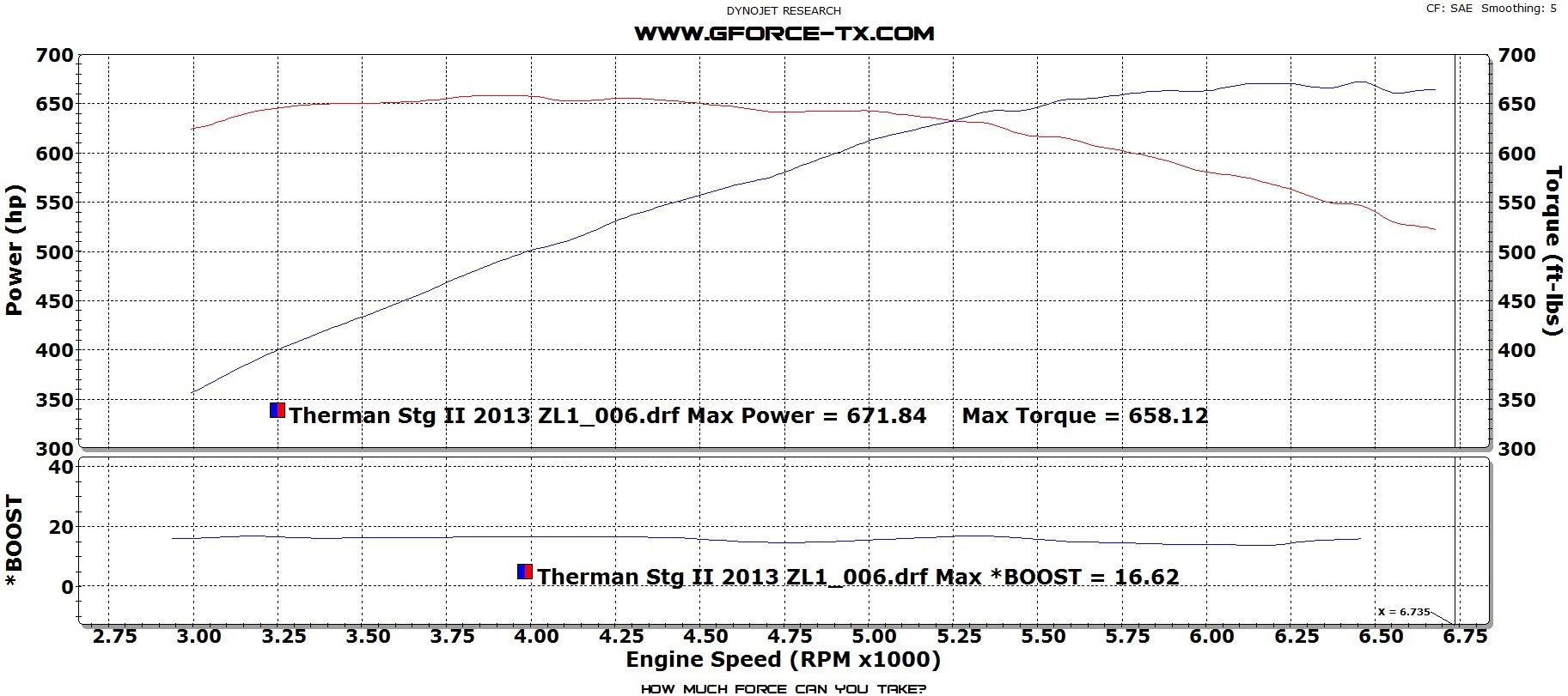 Tuning Package Camaro G Force 2014 350 Engine Diagram Gen 5 Stage 2 Ls3 Manual 2010 2015